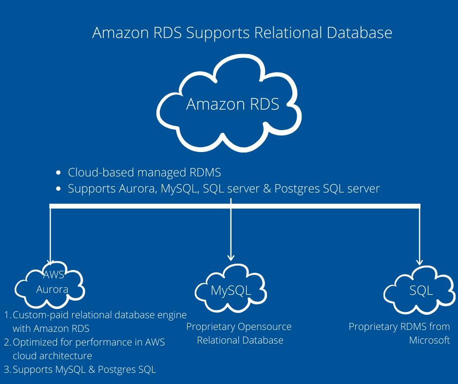 Amazon RDS Supports Relational Database