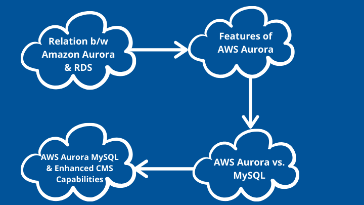 Features of AWS Aurora