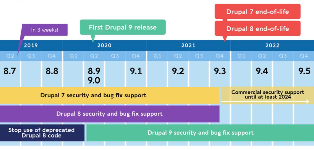 ready Drupal 9