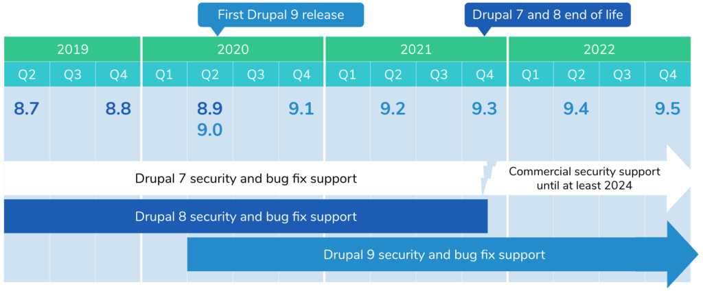 Drupal versions support