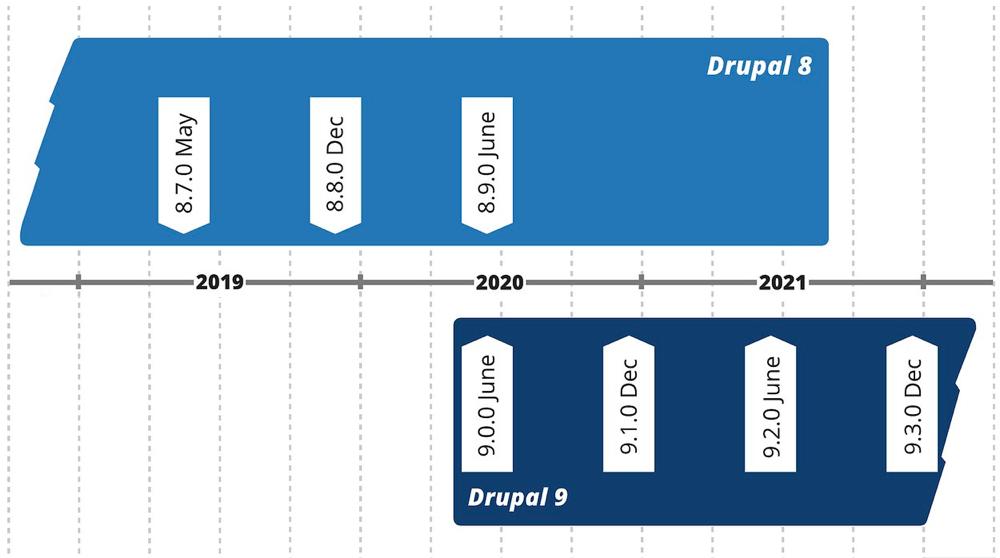 Drupal 9 timeline
